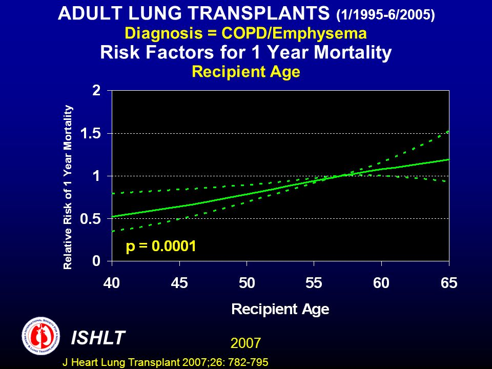 ADULT LUNG TRANSPLANTS (1/1995-6/2005) Diagnosis = COPD/Emphysema Risk Factors for 1 Year Mortality Recipient Age ISHLT 2007 J Heart Lung Transplant 2007;26: