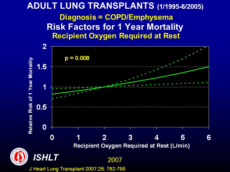 ADULT LUNG TRANSPLANTS (1/1995-6/2005) Diagnosis = COPD/Emphysema Risk Factors for 1 Year Mortality Recipient Oxygen Required at Rest ISHLT 2007 J Heart Lung Transplant 2007;26: