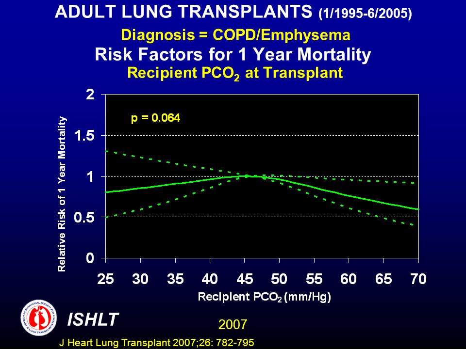 ADULT LUNG TRANSPLANTS (1/1995-6/2005) Diagnosis = COPD/Emphysema Risk Factors for 1 Year Mortality Recipient PCO 2 at Transplant ISHLT 2007 J Heart Lung Transplant 2007;26: