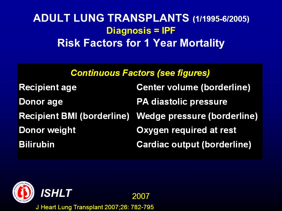 ADULT LUNG TRANSPLANTS (1/1995-6/2005) Diagnosis = IPF Risk Factors for 1 Year Mortality ISHLT 2007 J Heart Lung Transplant 2007;26: 782-795