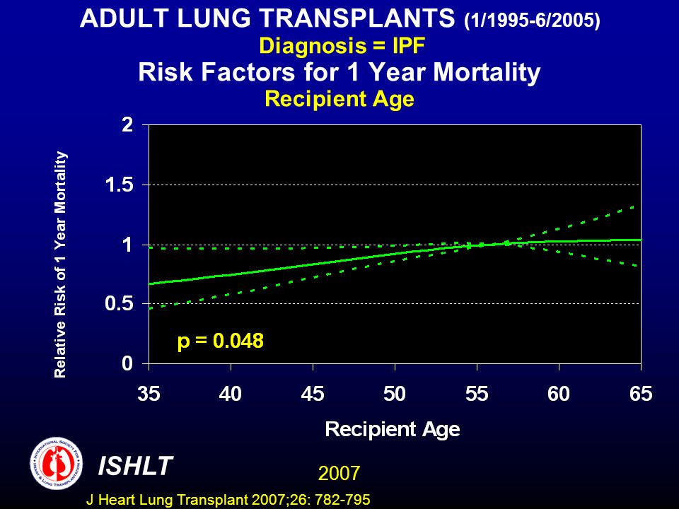 ADULT LUNG TRANSPLANTS (1/1995-6/2005) Diagnosis = IPF Risk Factors for 1 Year Mortality Recipient Age ISHLT 2007 J Heart Lung Transplant 2007;26: 782-795