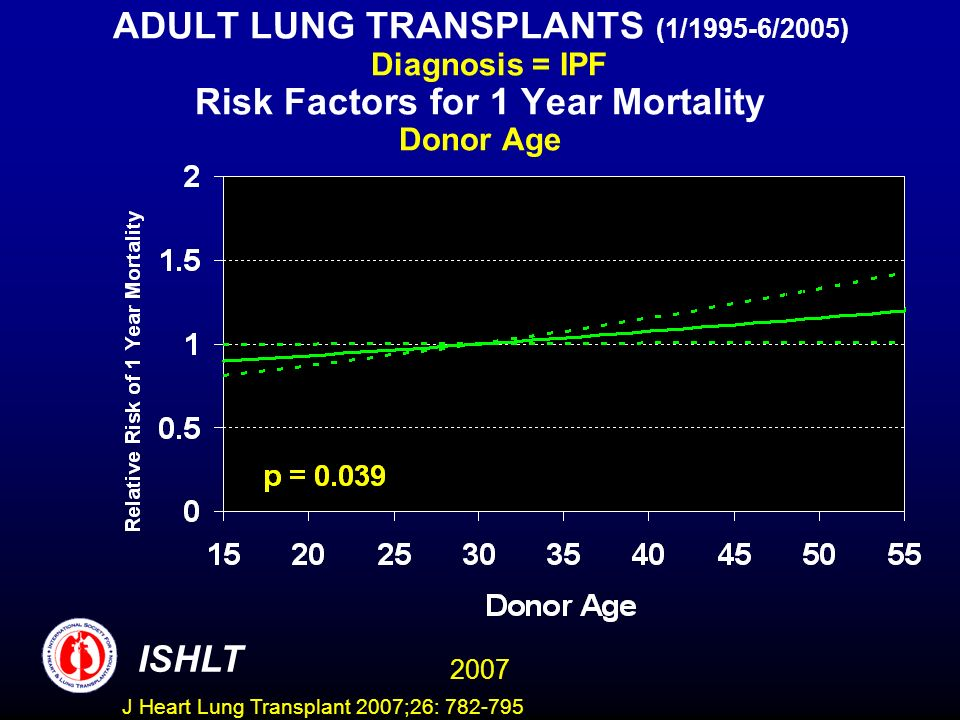 ADULT LUNG TRANSPLANTS (1/1995-6/2005) Diagnosis = IPF Risk Factors for 1 Year Mortality Donor Age ISHLT 2007 J Heart Lung Transplant 2007;26: