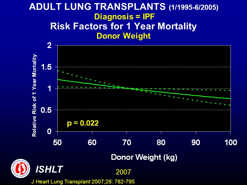 ADULT LUNG TRANSPLANTS (1/1995-6/2005) Diagnosis = IPF Risk Factors for 1 Year Mortality Donor Weight ISHLT 2007 J Heart Lung Transplant 2007;26: