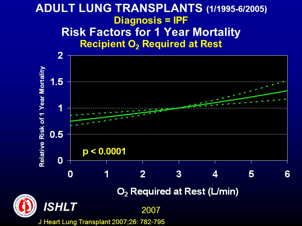 ADULT LUNG TRANSPLANTS (1/1995-6/2005) Diagnosis = IPF Risk Factors for 1 Year Mortality Recipient O 2 Required at Rest ISHLT 2007 J Heart Lung Transplant 2007;26: