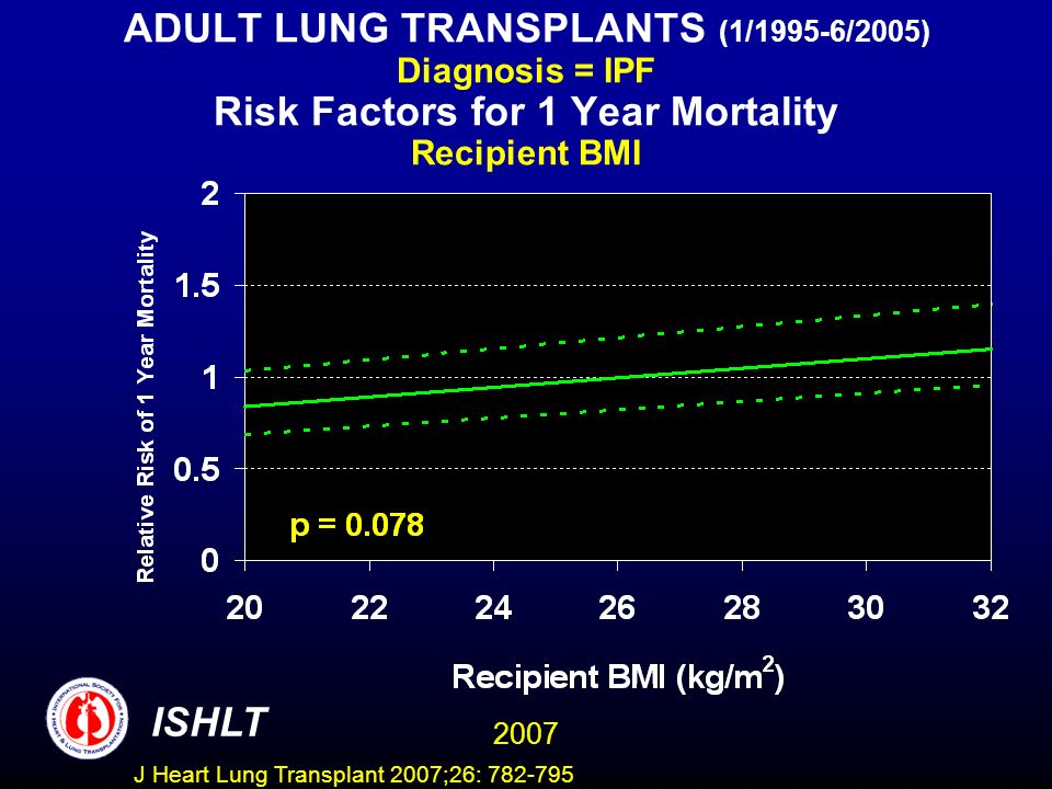 ADULT LUNG TRANSPLANTS (1/1995-6/2005) Diagnosis = IPF Risk Factors for 1 Year Mortality Recipient BMI ISHLT 2007 J Heart Lung Transplant 2007;26: