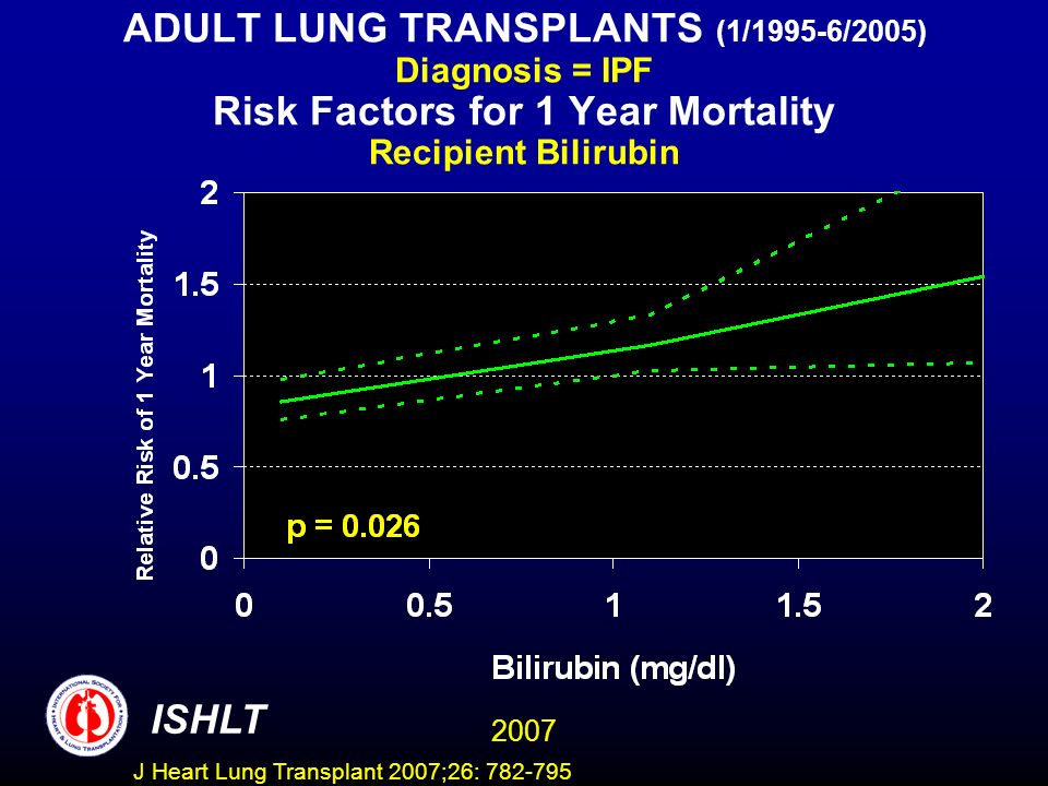ADULT LUNG TRANSPLANTS (1/1995-6/2005) Diagnosis = IPF Risk Factors for 1 Year Mortality Recipient Bilirubin ISHLT 2007 J Heart Lung Transplant 2007;26: