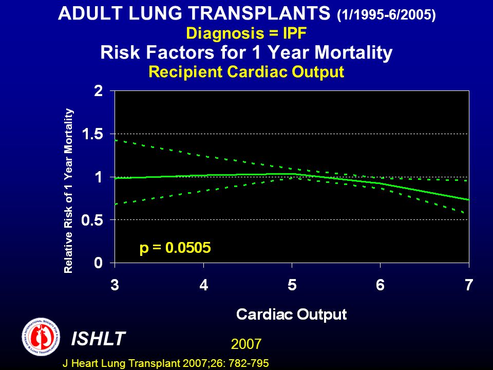 ADULT LUNG TRANSPLANTS (1/1995-6/2005) Diagnosis = IPF Risk Factors for 1 Year Mortality Recipient Cardiac Output ISHLT 2007 J Heart Lung Transplant 2007;26: 782-795