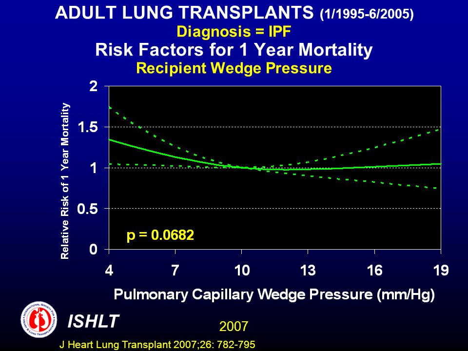 ADULT LUNG TRANSPLANTS (1/1995-6/2005) Diagnosis = IPF Risk Factors for 1 Year Mortality Recipient Wedge Pressure ISHLT 2007 J Heart Lung Transplant 2007;26: