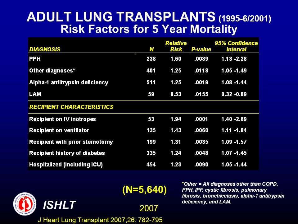 ADULT LUNG TRANSPLANTS (1995-6/2001) Risk Factors for 5 Year Mortality (N=5,640) ISHLT 2007 *Other = All diagnoses other than COPD, PPH, IPF, cystic fibrosis, pulmonary fibrosis, bronchiectasis, alpha-1 antitrypsin deficiency, and LAM.