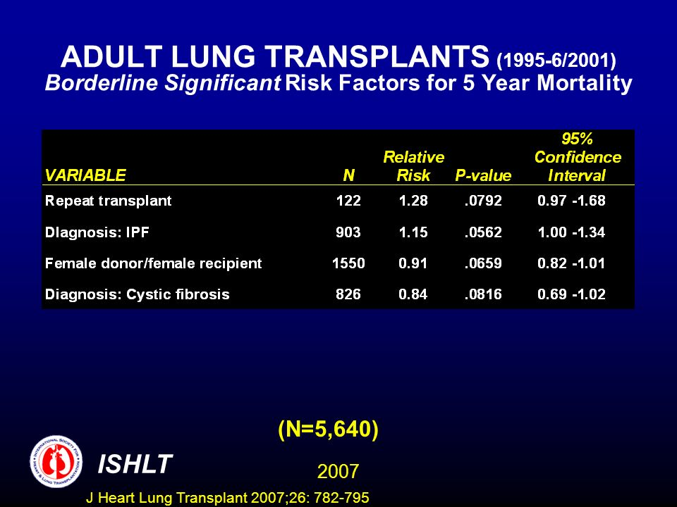 ADULT LUNG TRANSPLANTS (1995-6/2001) Borderline Significant Risk Factors for 5 Year Mortality (N=5,640) ISHLT 2007 J Heart Lung Transplant 2007;26: 782-795