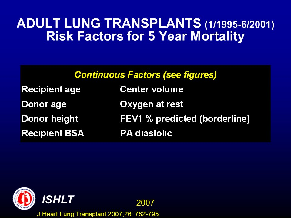 ADULT LUNG TRANSPLANTS (1/1995-6/2001) Risk Factors for 5 Year Mortality ISHLT 2007 J Heart Lung Transplant 2007;26: 782-795