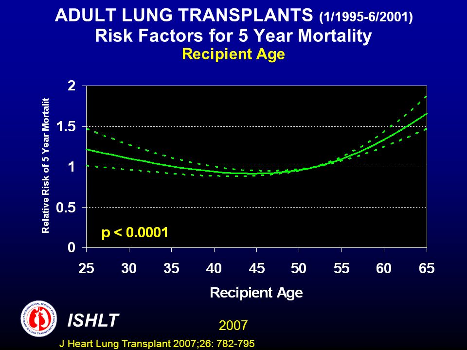 ADULT LUNG TRANSPLANTS (1/1995-6/2001) Risk Factors for 5 Year Mortality Recipient Age ISHLT 2007 J Heart Lung Transplant 2007;26: 782-795