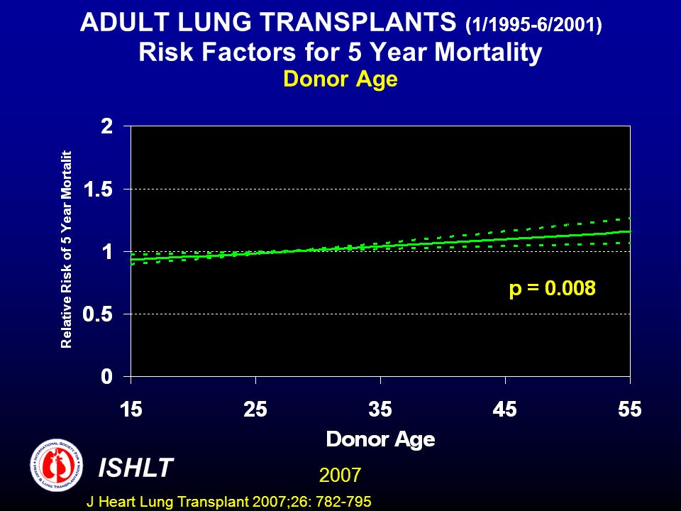 ADULT LUNG TRANSPLANTS (1/1995-6/2001) Risk Factors for 5 Year Mortality Donor Age ISHLT 2007 J Heart Lung Transplant 2007;26: 782-795
