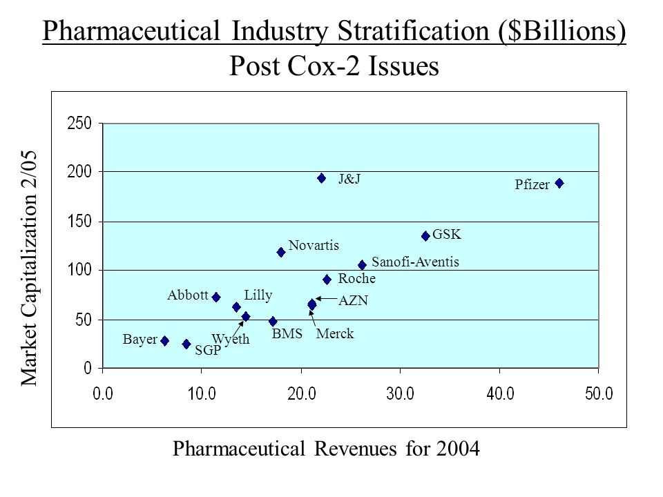 Pharmaceutical Industry Stratification ($Billions) Post Cox-2 Issues Market Capitalization 2/05 Pharmaceutical Revenues for 2004 Pfizer J&J GSK Sanofi
