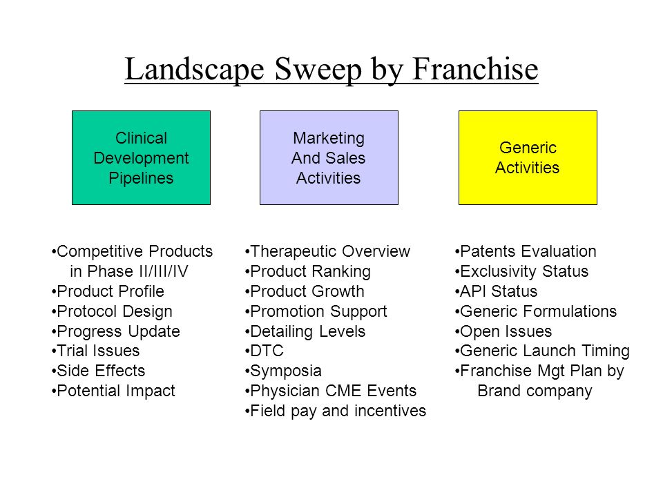 Landscape Sweep by Franchise Clinical Development Pipelines Marketing And Sales Activities Generic Activities Competitive Products in Phase II/III/IV