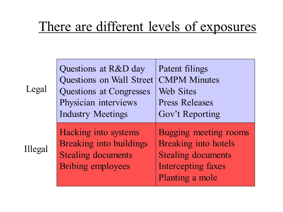 There are different levels of exposures Questions at R&D day Questions on Wall Street Questions at Congresses Physician interviews Industry Meetings H