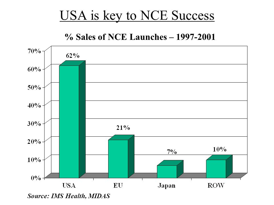 USA is key to NCE Success % Sales of NCE Launches – 1997-2001 Source: IMS Health, MIDAS