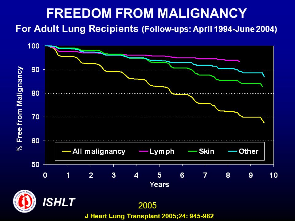 FREEDOM FROM MALIGNANCY For Adult Lung Recipients (Follow-ups: April 1994-June 2004) ISHLT 2005 J Heart Lung Transplant 2005;24: 945-982