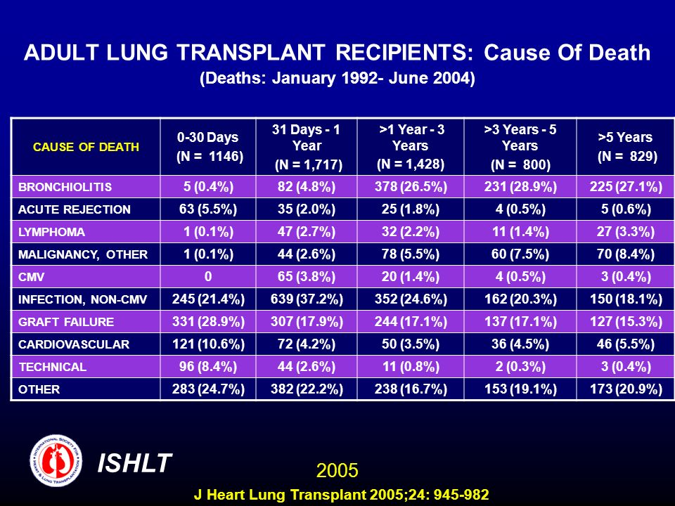 ADULT LUNG TRANSPLANT RECIPIENTS: Cause Of Death (Deaths: January June 2004) CAUSE OF DEATH 0-30 Days (N = 1146) 31 Days - 1 Year (N = 1,717) >1 Year - 3 Years (N = 1,428) >3 Years - 5 Years (N = 800) >5 Years (N = 829) BRONCHIOLITIS 5 (0.4%)82 (4.8%)378 (26.5%)231 (28.9%)225 (27.1%) ACUTE REJECTION 63 (5.5%)35 (2.0%)25 (1.8%)4 (0.5%)5 (0.6%) LYMPHOMA 1 (0.1%)47 (2.7%)32 (2.2%)11 (1.4%)27 (3.3%) MALIGNANCY, OTHER 1 (0.1%)44 (2.6%)78 (5.5%)60 (7.5%)70 (8.4%) CMV 065 (3.8%)20 (1.4%)4 (0.5%)3 (0.4%) INFECTION, NON-CMV 245 (21.4%)639 (37.2%)352 (24.6%)162 (20.3%)150 (18.1%) GRAFT FAILURE 331 (28.9%)307 (17.9%)244 (17.1%)137 (17.1%)127 (15.3%) CARDIOVASCULAR 121 (10.6%)72 (4.2%)50 (3.5%)36 (4.5%)46 (5.5%) TECHNICAL 96 (8.4%)44 (2.6%)11 (0.8%)2 (0.3%)3 (0.4%) OTHER 283 (24.7%)382 (22.2%)238 (16.7%)153 (19.1%)173 (20.9%) ISHLT 2005 J Heart Lung Transplant 2005;24: