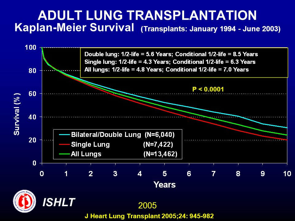 ADULT LUNG TRANSPLANTATION Kaplan-Meier Survival (Transplants: January June 2003) P < ISHLT 2005 J Heart Lung Transplant 2005;24: