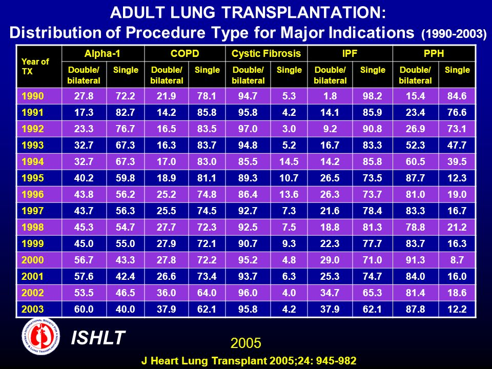 ADULT LUNG TRANSPLANTATION: Distribution of Procedure Type for Major Indications (1990-2003) ISHLT 2005 Year of TX Alpha-1COPDCystic FibrosisIPFPPH Double/ bilateral SingleDouble/ bilateral SingleDouble/ bilateral SingleDouble/ bilateral SingleDouble/ bilateral Single 199027.872.221.978.194.75.31.898.215.484.6 199117.382.714.285.895.84.214.185.923.476.6 199223.376.716.583.597.03.09.290.826.973.1 199332.767.316.383.794.85.216.783.352.347.7 199432.767.317.083.085.514.514.285.860.539.5 199540.259.818.981.189.310.726.573.587.712.3 199643.856.225.274.886.413.626.373.781.019.0 199743.756.325.574.592.77.321.678.483.316.7 199845.354.727.772.392.57.518.881.378.821.2 199945.055.027.972.190.79.322.377.783.716.3 200056.743.327.872.295.24.829.071.091.38.7 200157.642.426.673.493.76.325.374.784.016.0 200253.546.536.064.096.04.034.765.381.418.6 200360.040.037.962.195.84.237.962.187.812.2 J Heart Lung Transplant 2005;24: 945-982