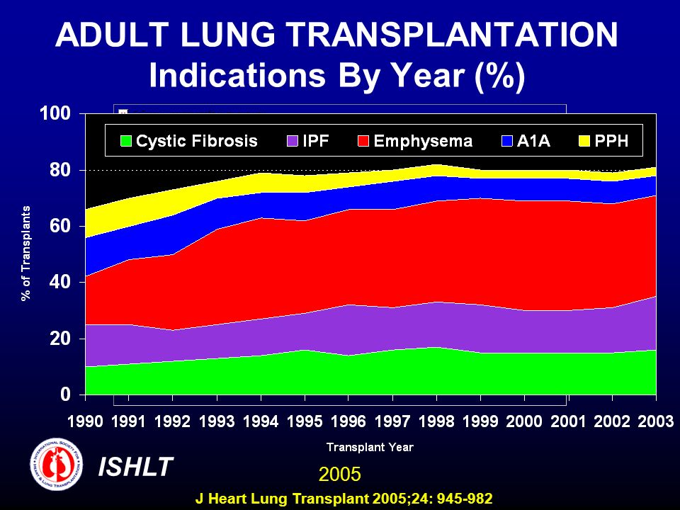 ADULT LUNG TRANSPLANTATION Indications By Year (%) ISHLT 2005 J Heart Lung Transplant 2005;24: 945-982
