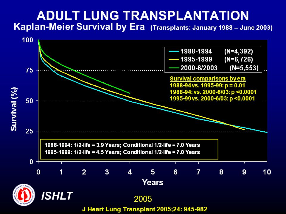 ADULT LUNG TRANSPLANTATION Kaplan-Meier Survival by Era (Transplants: January 1988 – June 2003) Survival comparisons by era 1988-94 vs.