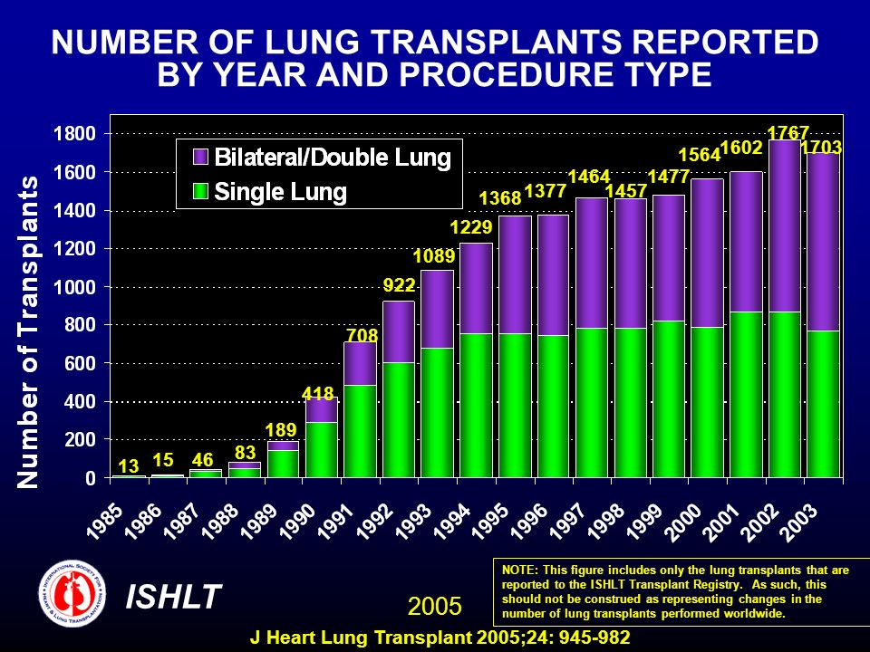 NUMBER OF LUNG TRANSPLANTS REPORTED BY YEAR AND PROCEDURE TYPE 13 1546 83 189 418 708 922 1089 1229 1368 1377 1464 1457 1477 1564 1602 1767 1703 ISHLT 2005 NOTE: This figure includes only the lung transplants that are reported to the ISHLT Transplant Registry.