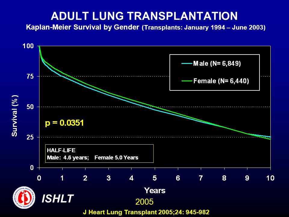 ADULT LUNG TRANSPLANTATION Kaplan-Meier Survival by Gender (Transplants: January 1994 – June 2003) ISHLT 2005 J Heart Lung Transplant 2005;24: 945-982
