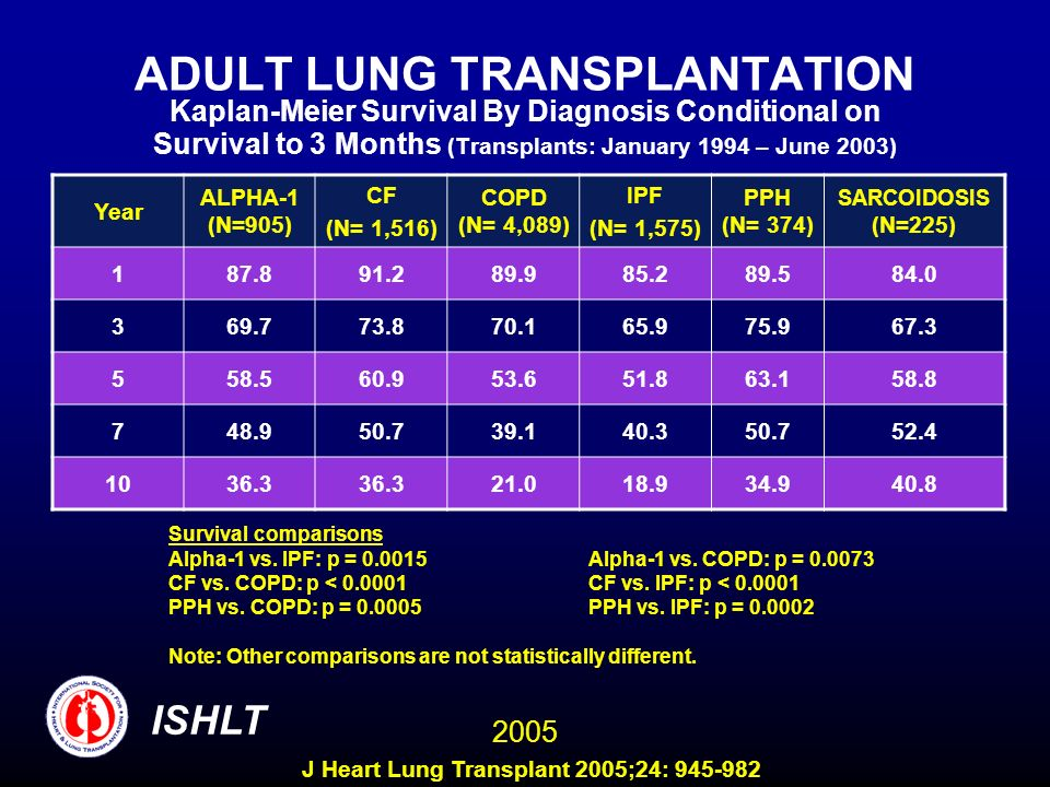 ADULT LUNG TRANSPLANTATION Kaplan-Meier Survival By Diagnosis Conditional on Survival to 3 Months (Transplants: January 1994 – June 2003) Year ALPHA-1 (N=905) CF (N= 1,516) COPD (N= 4,089) IPF (N= 1,575) PPH (N= 374) SARCOIDOSIS (N=225) Survival comparisons Alpha-1 vs.