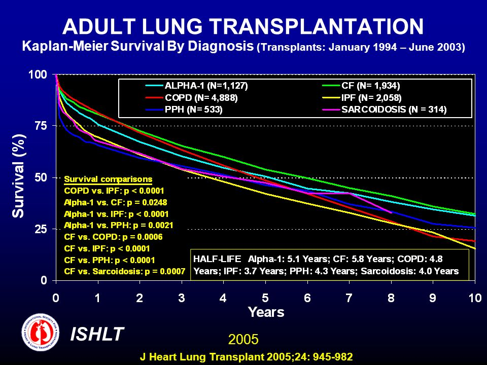 ADULT LUNG TRANSPLANTATION Kaplan-Meier Survival By Diagnosis (Transplants: January 1994 – June 2003) ISHLT 2005 J Heart Lung Transplant 2005;24: