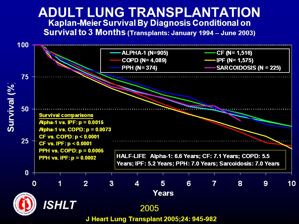 ADULT LUNG TRANSPLANTATION Kaplan-Meier Survival By Diagnosis Conditional on Survival to 3 Months (Transplants: January 1994 – June 2003) ISHLT 2005 J Heart Lung Transplant 2005;24: 945-982