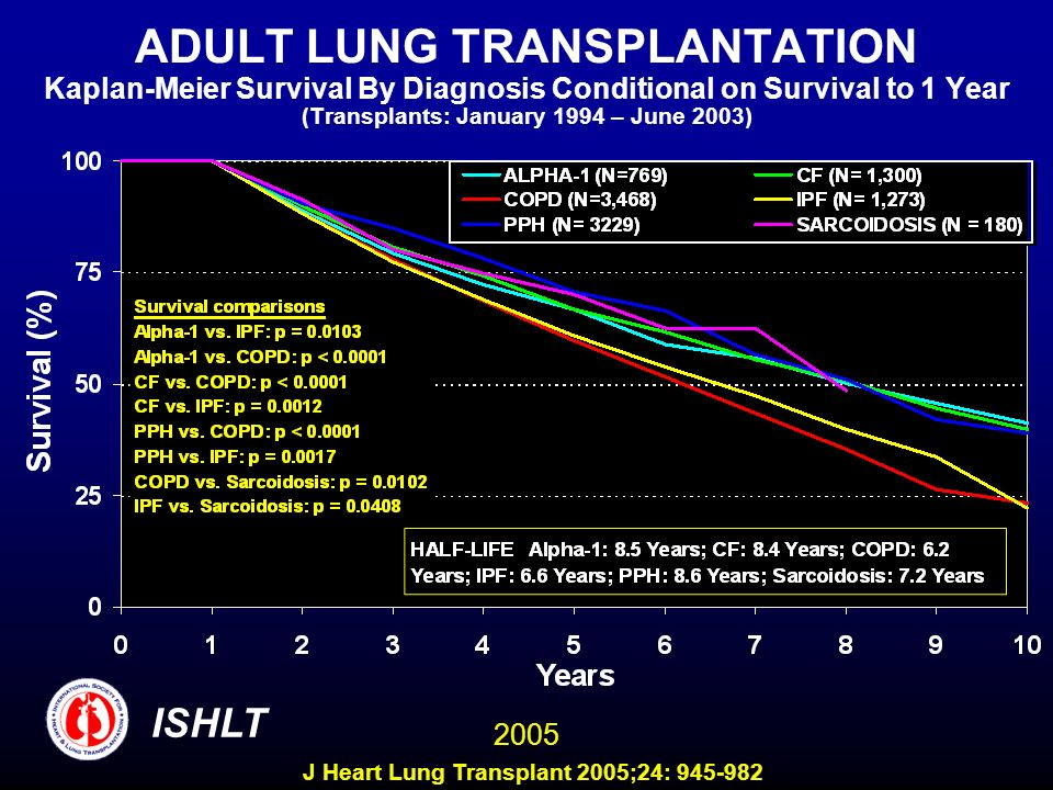 ADULT LUNG TRANSPLANTATION Kaplan-Meier Survival By Diagnosis Conditional on Survival to 1 Year (Transplants: January 1994 – June 2003) ISHLT 2005 J Heart Lung Transplant 2005;24: