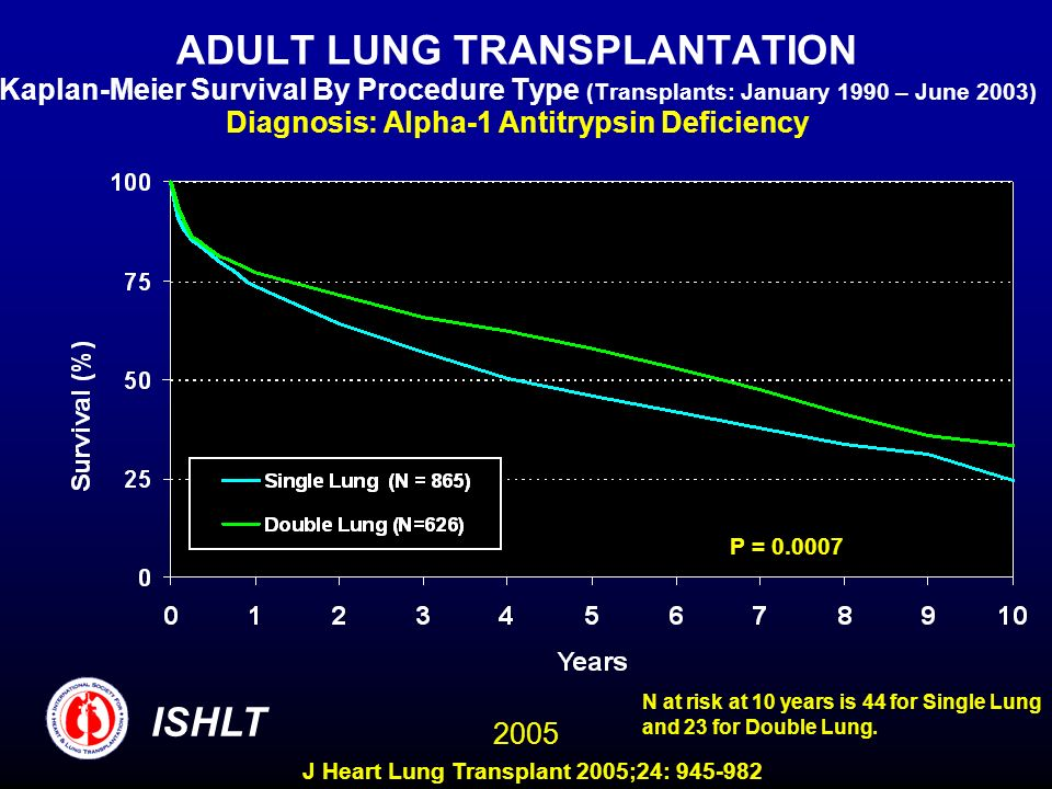 ADULT LUNG TRANSPLANTATION Kaplan-Meier Survival By Procedure Type (Transplants: January 1990 – June 2003) Diagnosis: Alpha-1 Antitrypsin Deficiency P = ISHLT 2005 N at risk at 10 years is 44 for Single Lung and 23 for Double Lung.