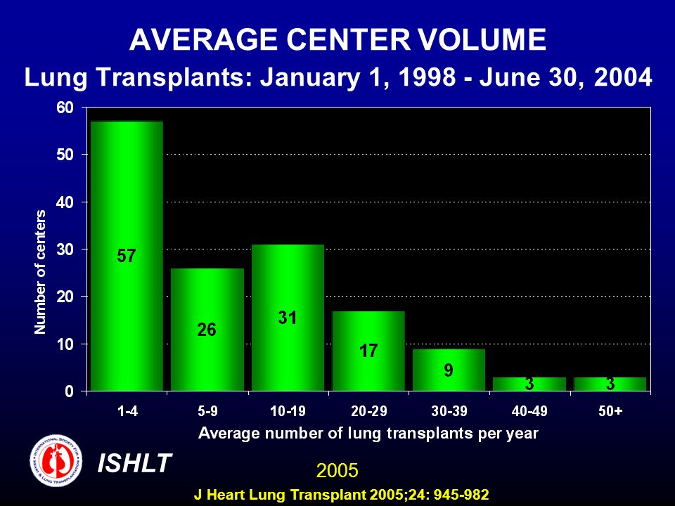 AVERAGE CENTER VOLUME Lung Transplants: January 1, June 30, 2004 ISHLT 2005 J Heart Lung Transplant 2005;24: