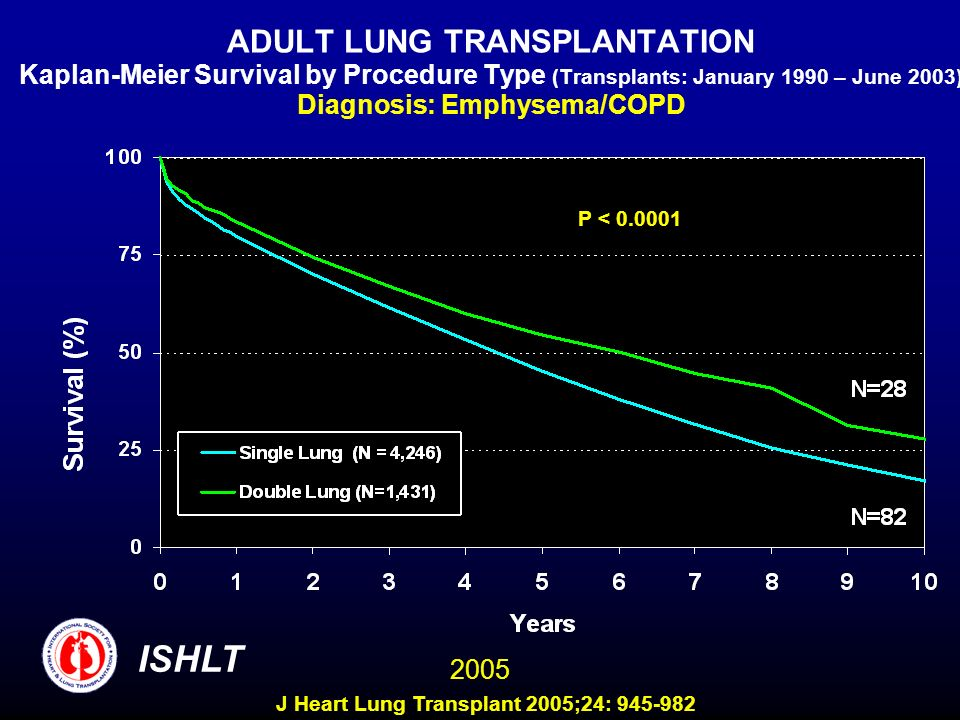ADULT LUNG TRANSPLANTATION Kaplan-Meier Survival by Procedure Type (Transplants: January 1990 – June 2003) Diagnosis: Emphysema/COPD P < 0.0001 ISHLT 2005 J Heart Lung Transplant 2005;24: 945-982