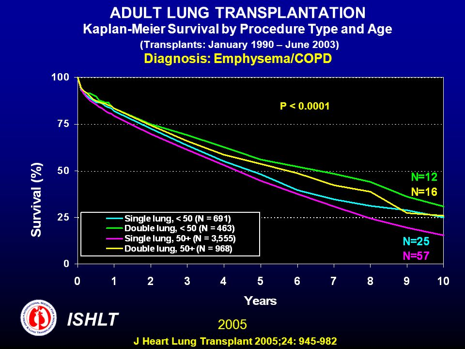 ADULT LUNG TRANSPLANTATION Kaplan-Meier Survival by Procedure Type and Age (Transplants: January 1990 – June 2003) Diagnosis: Emphysema/COPD P < 0.0001 ISHLT 2005 J Heart Lung Transplant 2005;24: 945-982