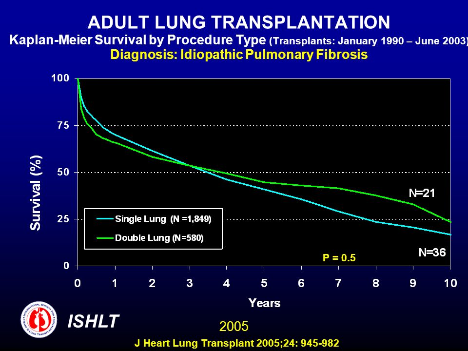 ADULT LUNG TRANSPLANTATION Kaplan-Meier Survival by Procedure Type (Transplants: January 1990 – June 2003) Diagnosis: Idiopathic Pulmonary Fibrosis P = 0.5 ISHLT 2005 J Heart Lung Transplant 2005;24: 945-982