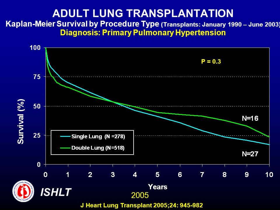 ADULT LUNG TRANSPLANTATION Kaplan-Meier Survival by Procedure Type (Transplants: January 1990 – June 2003) Diagnosis: Primary Pulmonary Hypertension P = 0.3 ISHLT 2005 J Heart Lung Transplant 2005;24: 945-982