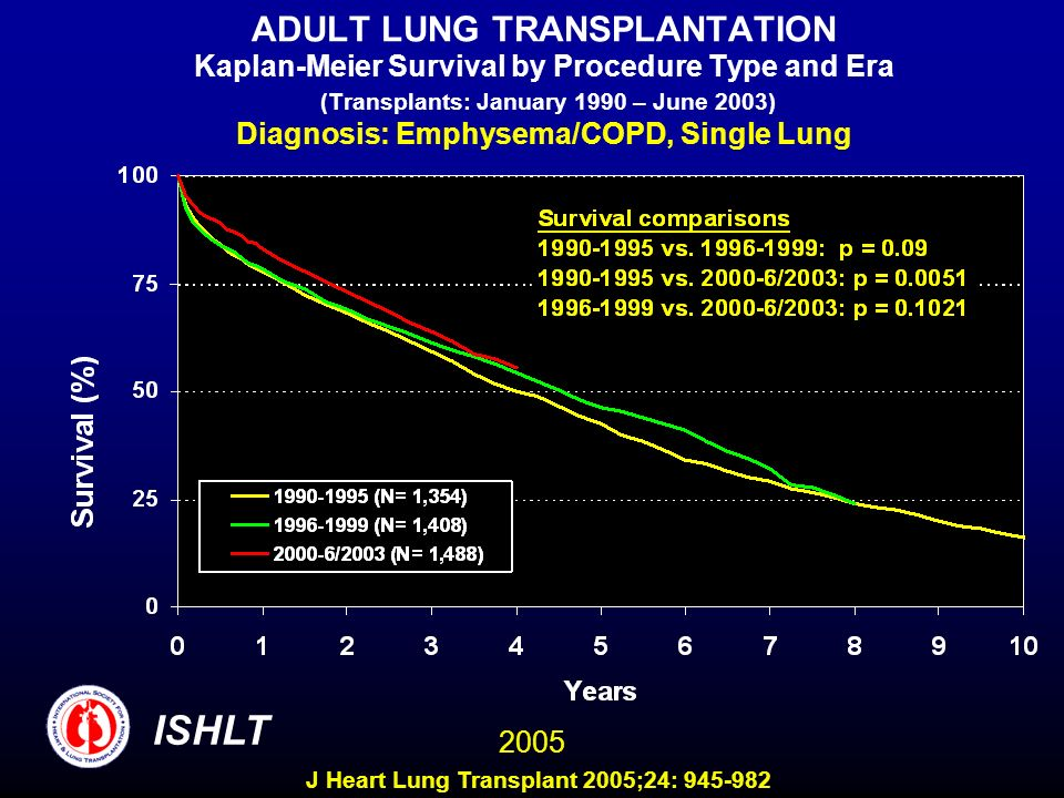 ADULT LUNG TRANSPLANTATION Kaplan-Meier Survival by Procedure Type and Era (Transplants: January 1990 – June 2003) Diagnosis: Emphysema/COPD, Single Lung ISHLT 2005 J Heart Lung Transplant 2005;24: 945-982