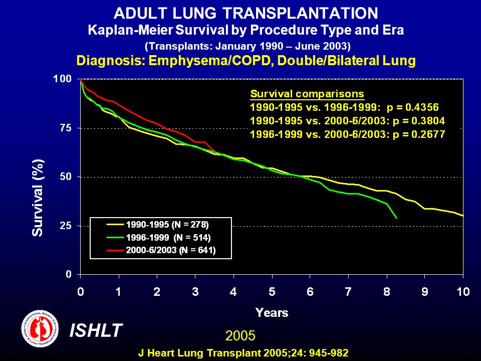 ADULT LUNG TRANSPLANTATION Kaplan-Meier Survival by Procedure Type and Era (Transplants: January 1990 – June 2003) Diagnosis: Emphysema/COPD, Double/Bilateral Lung ISHLT 2005 J Heart Lung Transplant 2005;24: 945-982