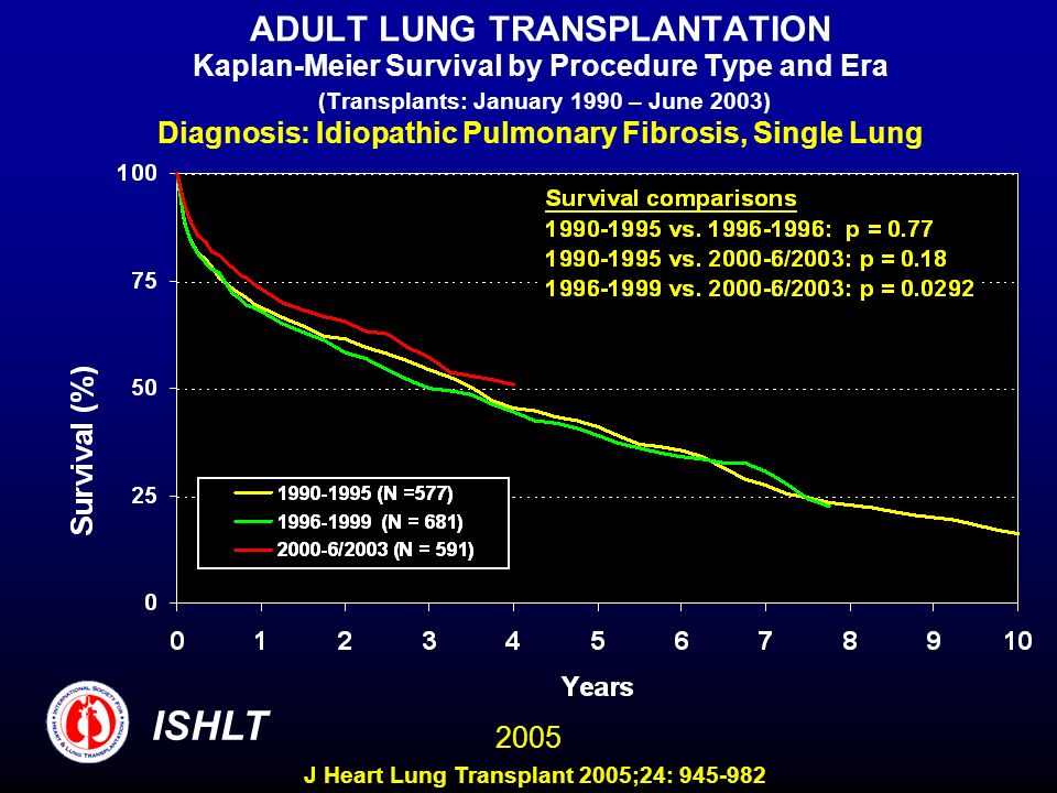 ADULT LUNG TRANSPLANTATION Kaplan-Meier Survival by Procedure Type and Era (Transplants: January 1990 – June 2003) Diagnosis: Idiopathic Pulmonary Fibrosis, Single Lung ISHLT 2005 J Heart Lung Transplant 2005;24: