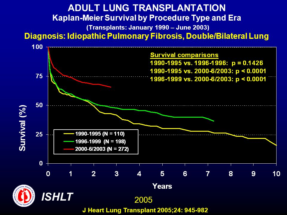 ADULT LUNG TRANSPLANTATION Kaplan-Meier Survival by Procedure Type and Era (Transplants: January 1990 – June 2003) Diagnosis: Idiopathic Pulmonary Fibrosis, Double/Bilateral Lung ISHLT 2005 J Heart Lung Transplant 2005;24: