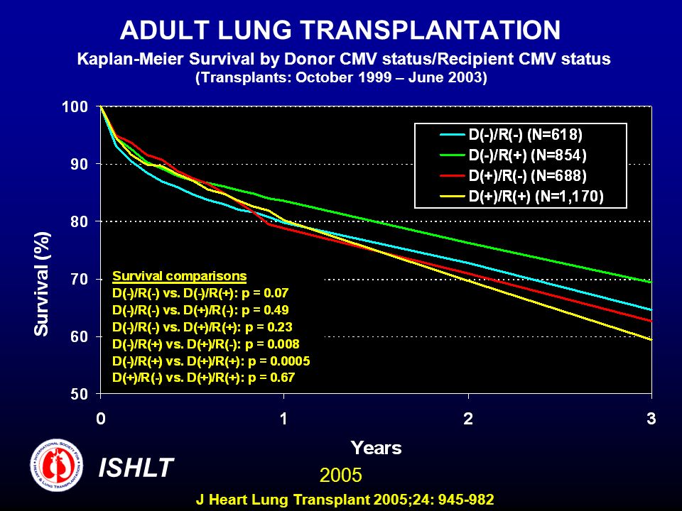 ADULT LUNG TRANSPLANTATION Kaplan-Meier Survival by Donor CMV status/Recipient CMV status (Transplants: October 1999 – June 2003) ISHLT 2005 J Heart Lung Transplant 2005;24: