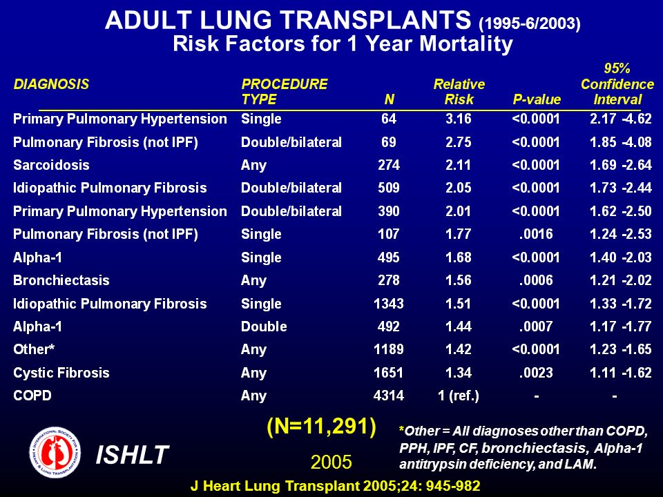 ADULT LUNG TRANSPLANTS (1995-6/2003) Risk Factors for 1 Year Mortality (N=11,291) ISHLT 2005 *Other = All diagnoses other than COPD, PPH, IPF, CF, bro