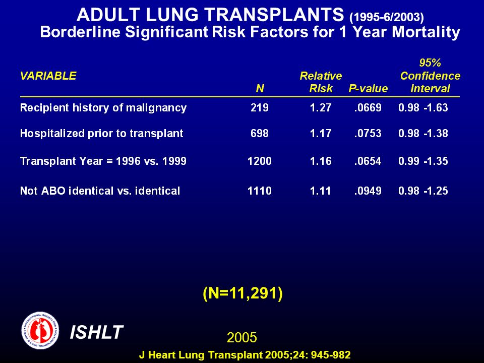 ADULT LUNG TRANSPLANTS (1995-6/2003) Borderline Significant Risk Factors for 1 Year Mortality (N=11,291) ISHLT 2005 J Heart Lung Transplant 2005;24: