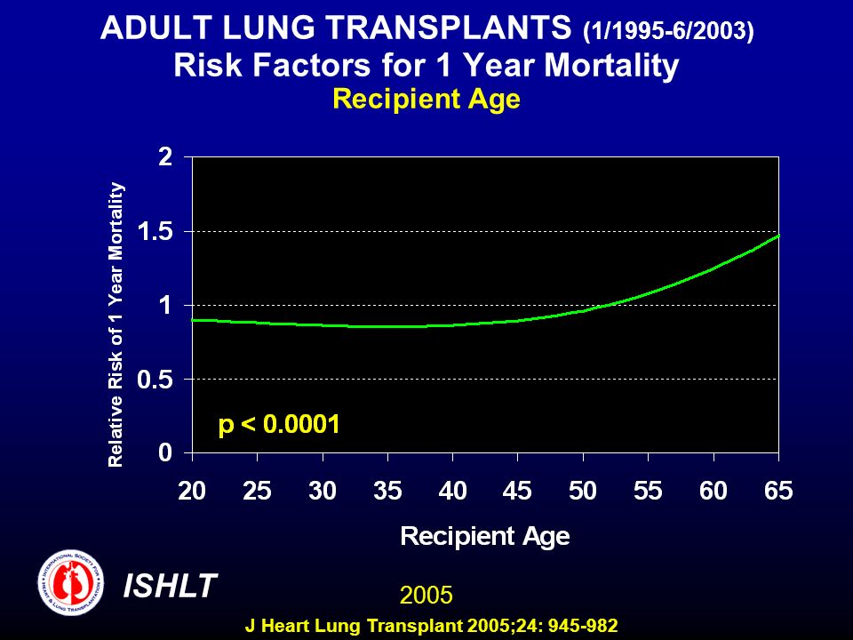 ADULT LUNG TRANSPLANTS (1/1995-6/2003) Risk Factors for 1 Year Mortality Recipient Age ISHLT 2005 J Heart Lung Transplant 2005;24: 945-982
