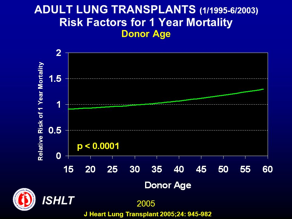ADULT LUNG TRANSPLANTS (1/1995-6/2003) Risk Factors for 1 Year Mortality Donor Age ISHLT 2005 J Heart Lung Transplant 2005;24: 945-982