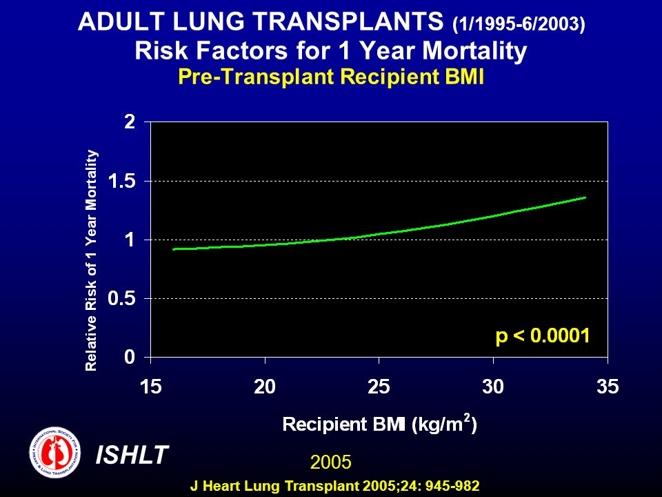 ADULT LUNG TRANSPLANTS (1/1995-6/2003) Risk Factors for 1 Year Mortality Pre-Transplant Recipient BMI ISHLT 2005 J Heart Lung Transplant 2005;24: 945-982