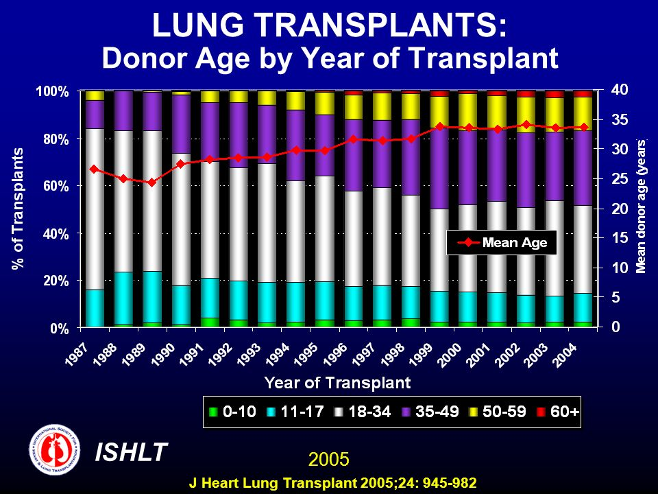 LUNG TRANSPLANTS: Donor Age by Year of Transplant ISHLT 2005 J Heart Lung Transplant 2005;24: 945-982